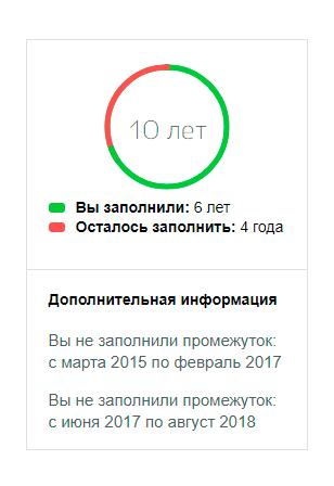 Индикатор заполнения (заявление для госуслуг)